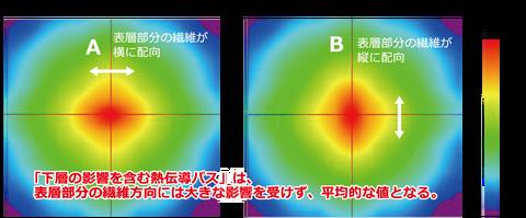 炭素繊維強化プラスチックの熱伝導観察_0.1Hzの場合