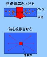 放熱の方法