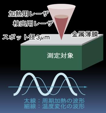 サーマルマイクロスコープの測定原理