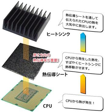 高熱伝導シートのおもな使用用途