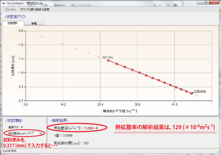 銅の熱拡散率解析結果(試料厚み0.317mm)