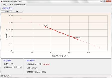 高温での熱拡散率測定結果画面