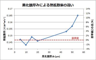 熱拡散率と黒化膜の関係_ポリカーボネート系試料の場合