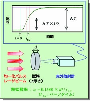 熱拡散率の測定方法 ~確実性の...