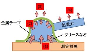 熱電対の接着