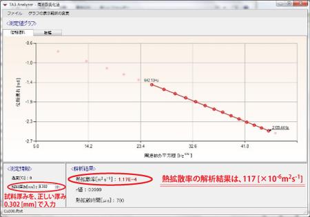 銅の測定結果(試料厚み0.302mm)