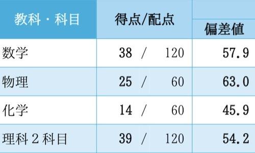 9/10(東大実戦返却)
