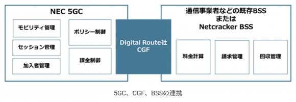 5GC、CGF、BSSの連携