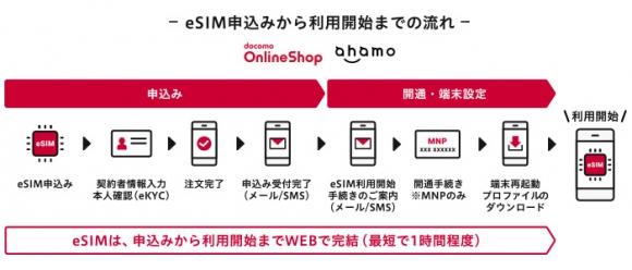 eSIM、申込みから通信サービスのご利用開始までの流れ