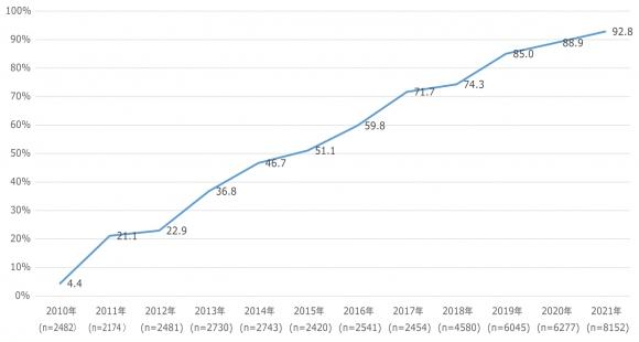 2010年-2021年スマートフォン比率