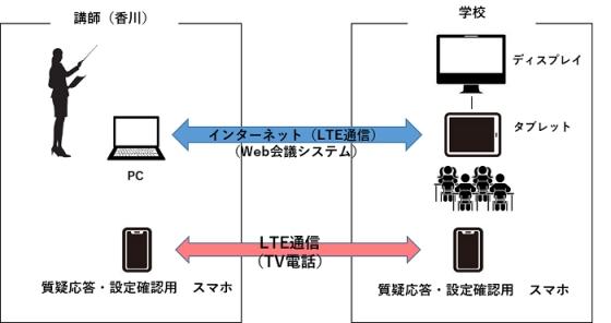 「遠隔型」スマホ・ケータイ安全教室システム構成図