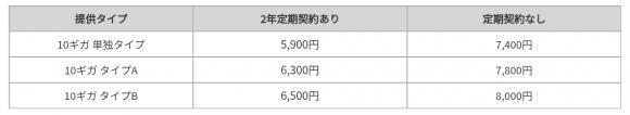 ドコモ光最大通信速度10Gbpsの新プラン月額費用