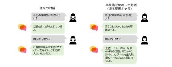 キャラクタ雑談技術を使用したAIのイメージ