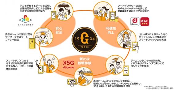 読売新聞社、読売巨人軍とドコモがオフィシャルDX推進パートナー契約