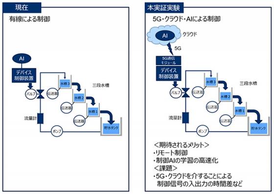 横河電機とドコモ、共同実証実験のイメージ図