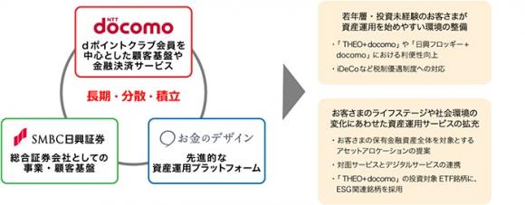 ドコモ・日興証券・お金のデザイン、「長期・分散・積立」資産運用