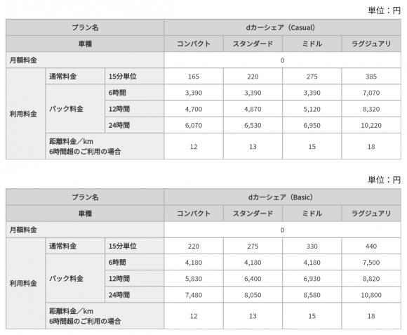 TOYOTA SHARE dカーシェア専用プラン利用料金(税込)