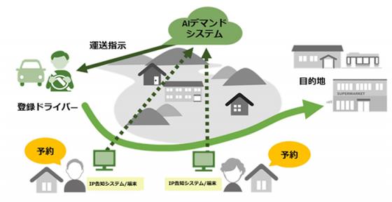 AIを活用した共助交通の実証実験事業イメージ図