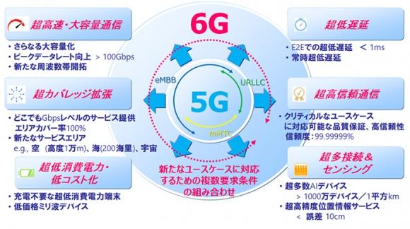 5G evolution、6Gの技術コンセプトイメージ