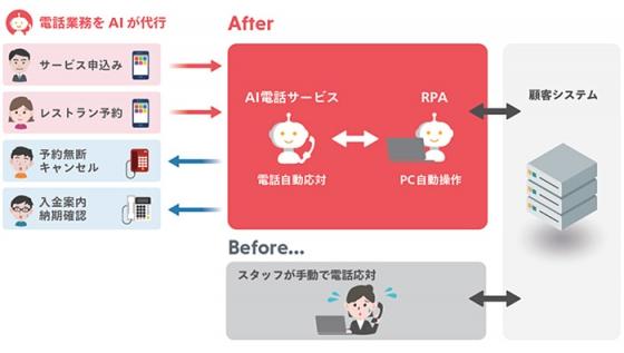 「AI電話サービス」の利用イメージ