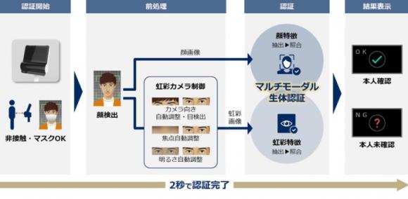 マルチモーダル生体認証端末の認証フローのイメージ図