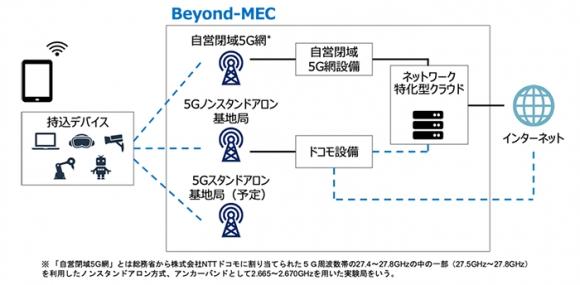 Beyond-MEC