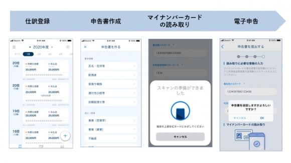 マネーフォワード クラウド確定申告スマホアプリ、電子申告機能
