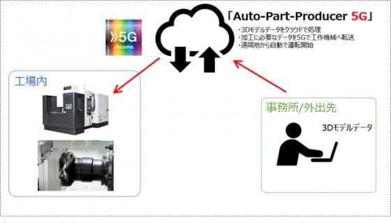 Auto-Part-Producer 5Gの構成イメージ