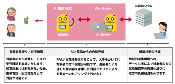 AIを活用した電話による高齢者支援システムの構成イメージ