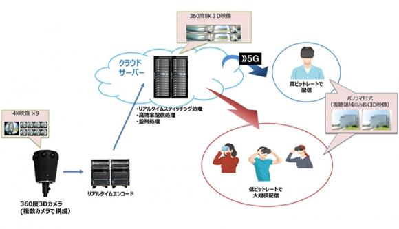 8KVRライブシステム構成図