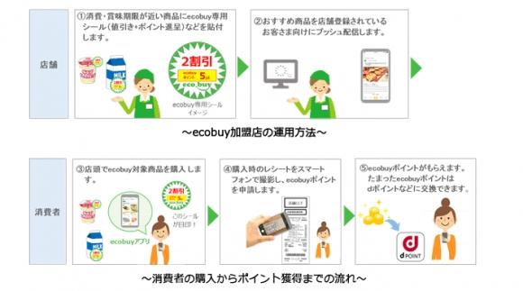 ecobuyの全体の流れ