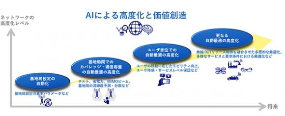 RIC開発のロードマップ