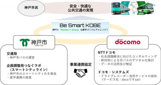 神戸市とドコモ、市バスの運行モニタリング実証実験