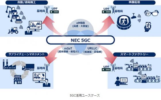 5GC活用ユースケース