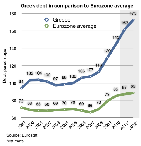 Greece_public_debt_1999-2010