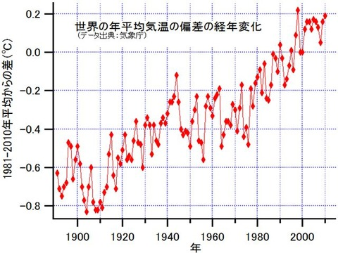 GlobalMeanTemperatureChange_R