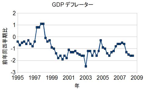 GDPDeflator