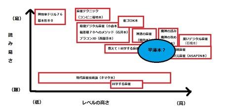 麻雀戦術本MAP2