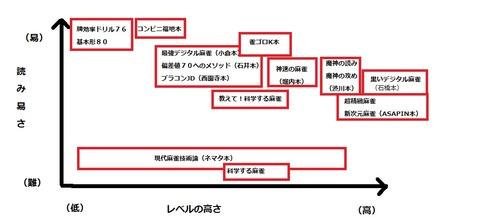 麻雀戦術本MAP1