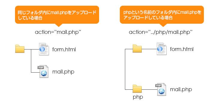 mailform_path