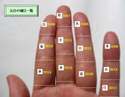 元日曜日一覧 (2006-2017)
