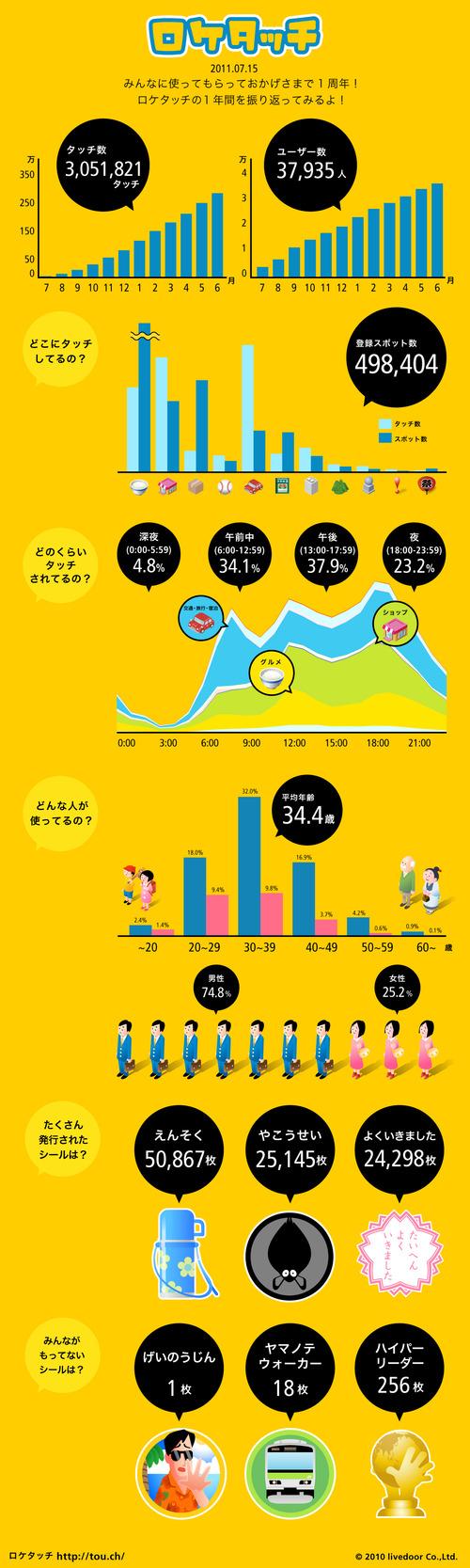 infographics_20110715