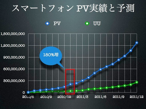 スマートフォンの市場規模