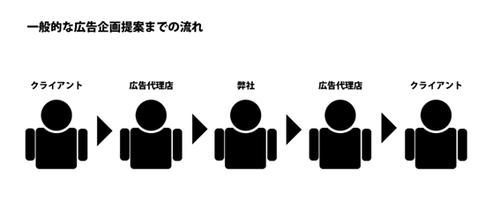 adplanning_flow_image