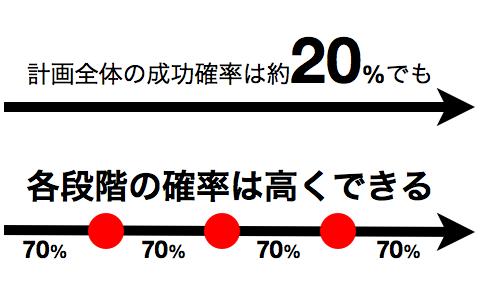 kakuritsu_001