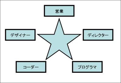 チームの作り方2