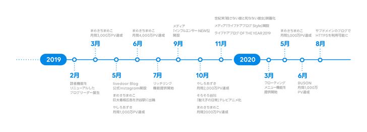 年表データ(切り分け・後半)