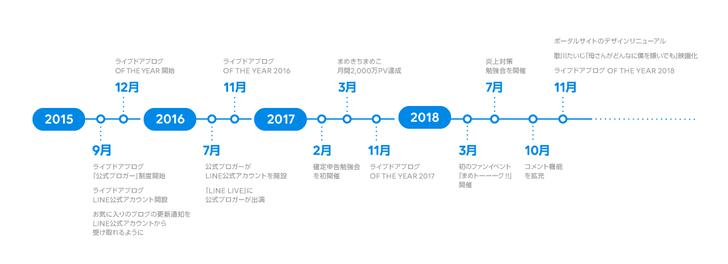 年表データ(切り分け・前半)