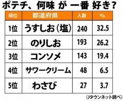 発表「好きなポテチの味」ランキング 3位「コンソメ」2位「のりしお」1位は?