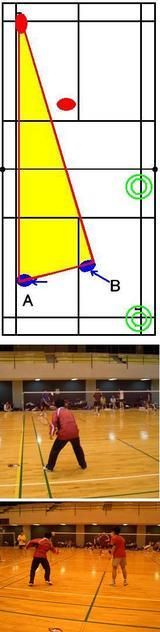 バドミントン・守りの二等辺三角形